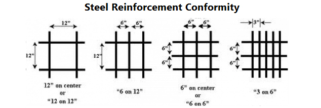 Steel Reinforcement Size and Spacing