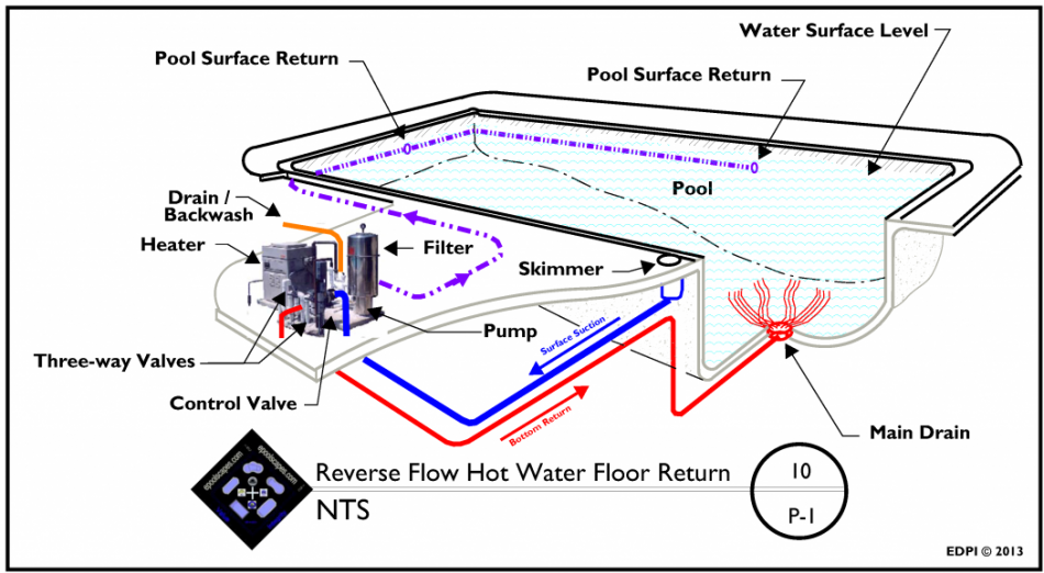 Pool Hot Water Floor Return