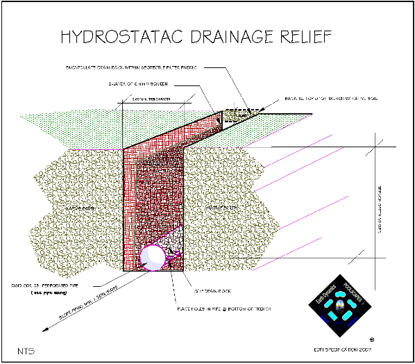Hydrostatic Drain Detail