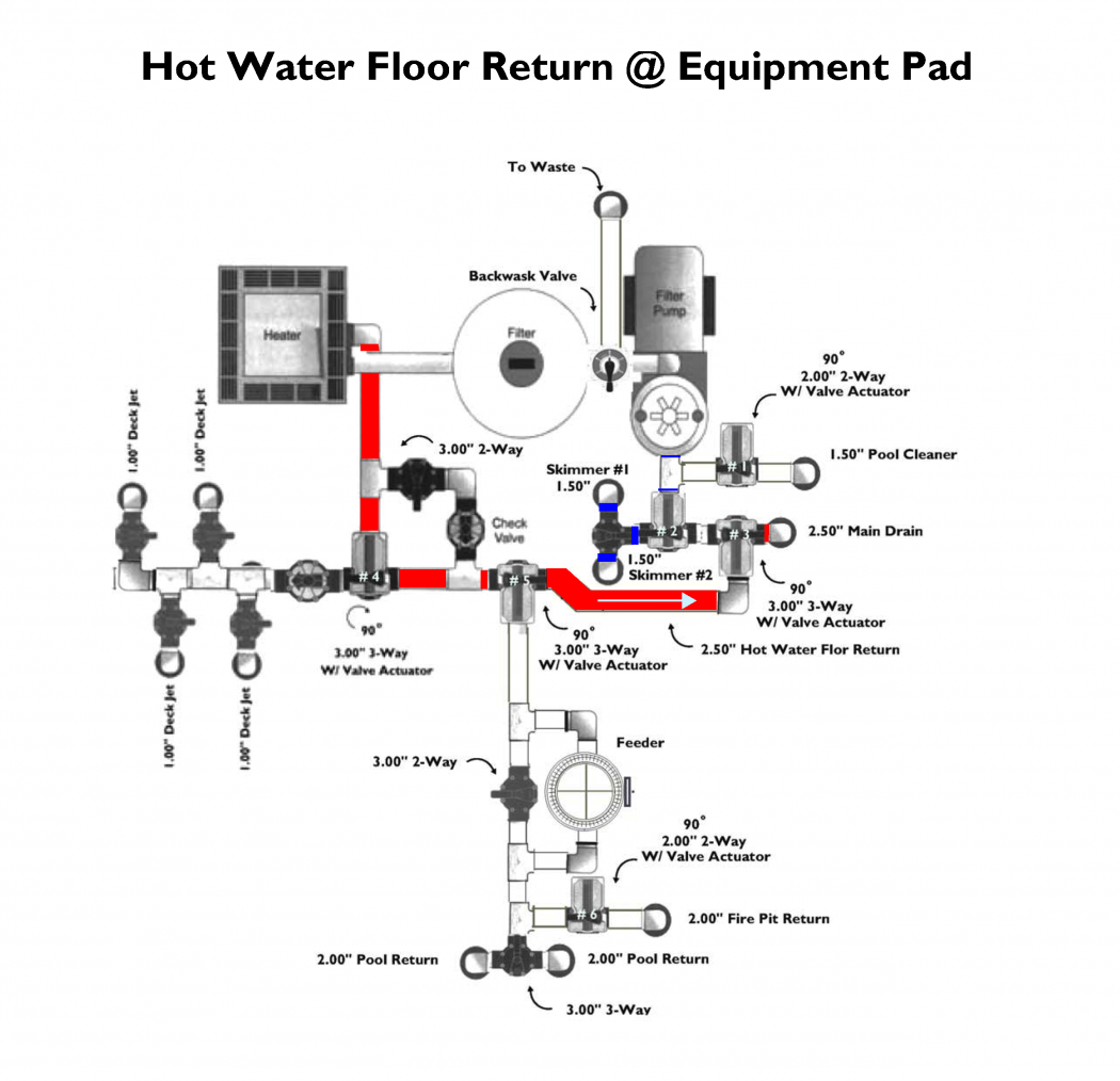 Equipment Pad Hot Water Bottom Return
