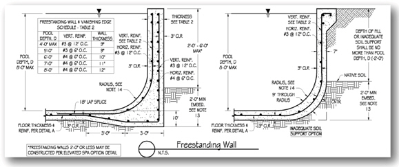 Engineering geotechnical structural for Pool design and engineering