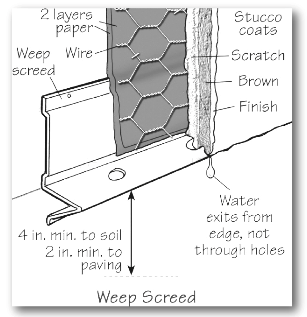 Weep Screed Installation